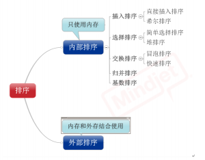 JAVA的八种排序之一(直接插入排序)